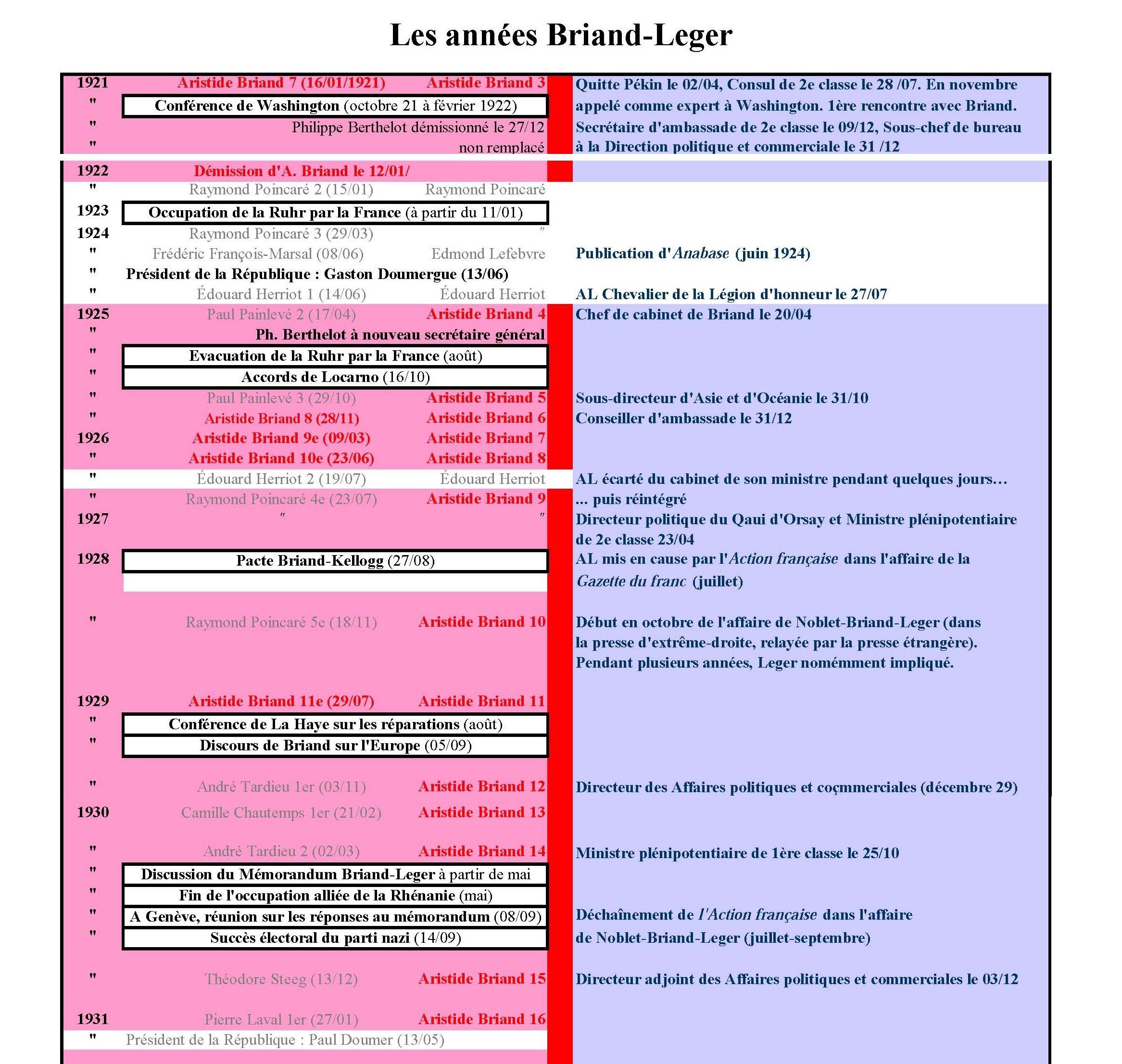 Les_Annees_Briand_Leger